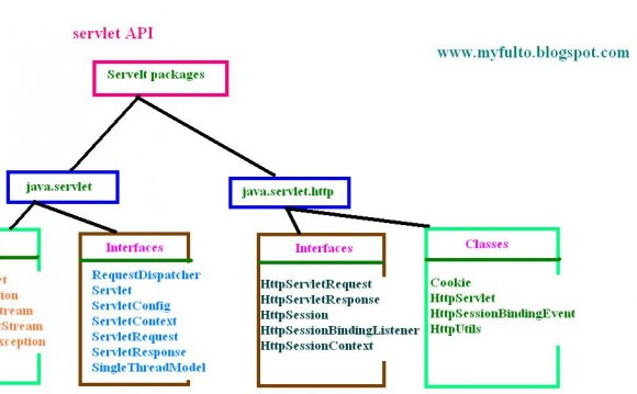 Download servlet-api jar files