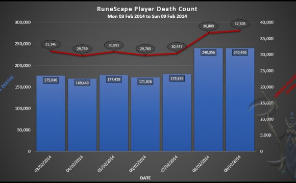 Runescape player death count