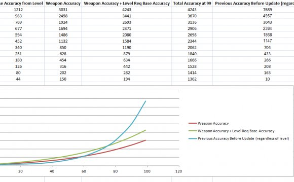 Updated Accuracy Values