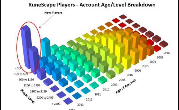 RuneScape players stats